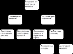 Классификация экономических процессов