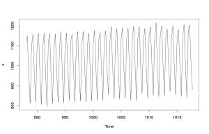 Линейный график со шкалой времени