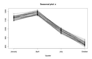 Динамика показателя в рамках года