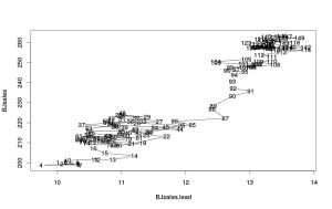 Линейный график по двум переменным