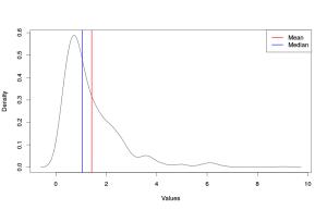 Асимметричное распределение