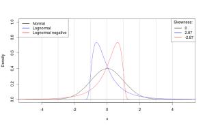 Распределения и их коэффициенты асимметрии