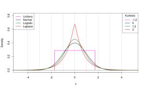 Распределения и их коэффициенты эксцесса