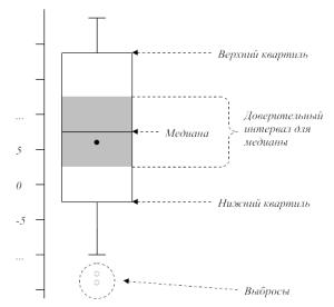 Общий вид ящичковой диаграммы
