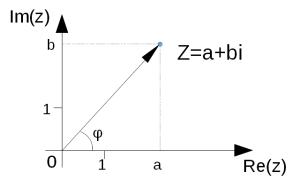 Комплексное число на плоскости