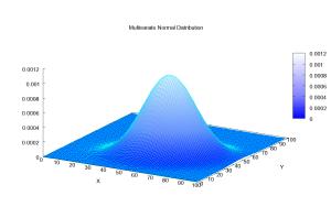 Многомерное нормальное распределение. Источник картинки - википедия.