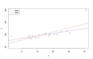 Модели, оценённые с использованием MSE и MAE.