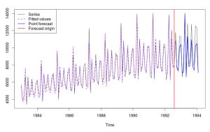 Ряд N2568 и прогноз по модели ETS(A,Ad,M).