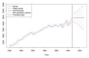Линейный график по несезонной модели ETS(M,N,N)