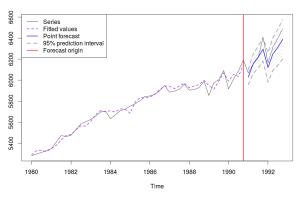 Линейный график по сезонной модели ETS(M,A,M)