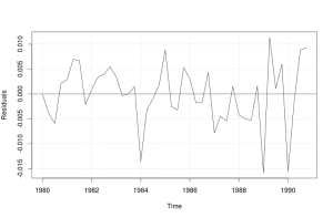 Линейный график по остаткам модели ETS(M,A,M)