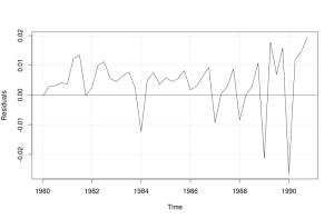 Линейный график по остаткам модели ETS(M,N,N)