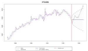 "Ряд N2348 из M3 и прогноз и интервал по модели es(""ANN"")"