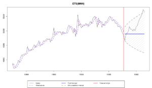 "Ряд N2348 из M3 и прогноз и интервал по модели es(""MNN"")"