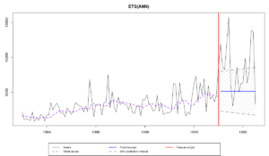 "Ряд N2457 из M3 и прогноз и интервал по модели es(""ANN"")"